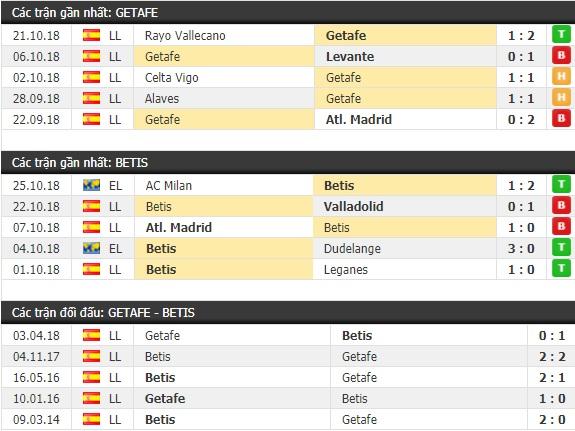 Thành tích và kết quả đối đầu Getafe vs Betis