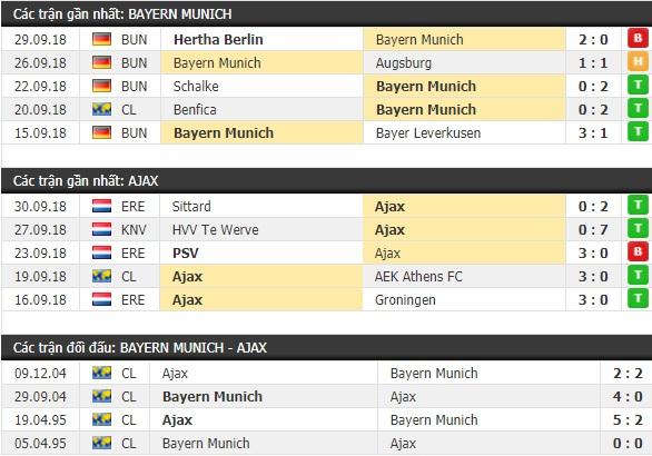 Thành tích và kết quả đối đầu Bayern Munich vs Ajax