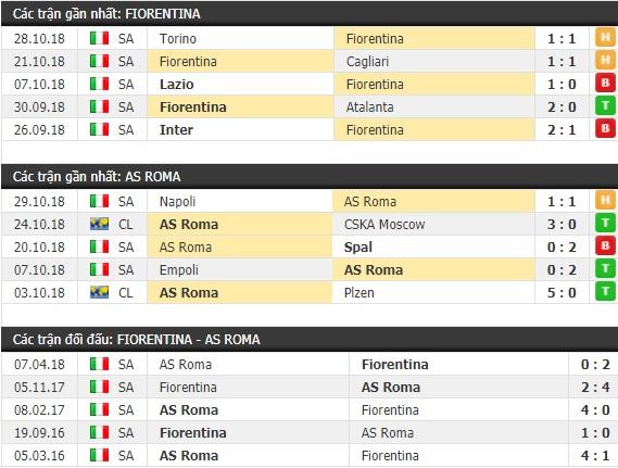 Thành tích và kết quả đối đầu Fiorentina vs AS Roma