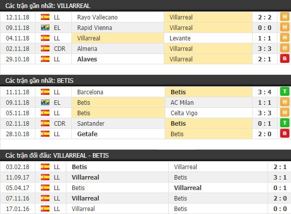 Thành tích và kết quả đối đầu Villarreal vs Betis