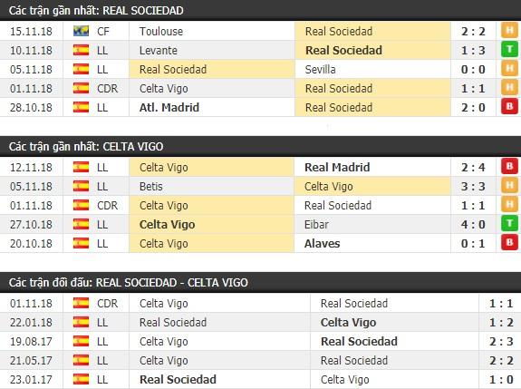 Thành tích và kết quả đối đầu Real Sociedad vs Celta Vigo