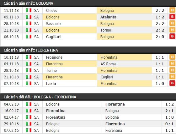 Thành tích và kết quả đối đầu Bologna vs Fiorentina