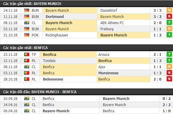 Thành tích và kết quả đối đầu Bayern Munich vs Benfica