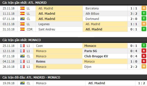 Thành tích và kết quả đối đầu Atletico Madrid vs Monaco