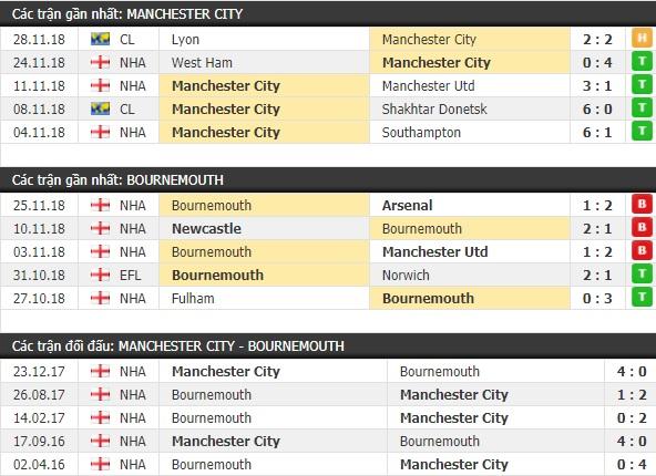 Thành tích và kết quả đối đầu Man City vs Bournemouth