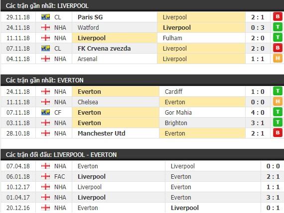Thành tích và kết quả đối đầu Liverpool vs Everton