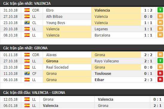 Thành tích và kết quả đối đầu Valencia vs Girona