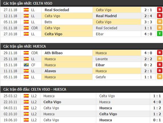 Thành tích và kết quả đối đầu Celta Vigo vs Huesca