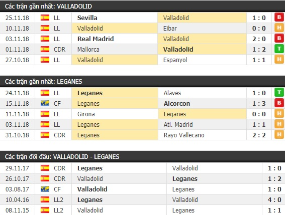 Thành tích và kết quả đối đầu Valladolid vs Leganes