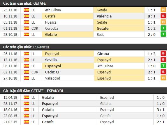 Thành tích và kết quả đối đầu Getafe vs Espanyol