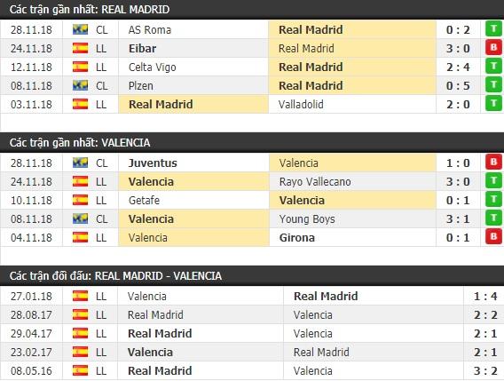 Thành tích và kết quả đối đầu Real Madrid vs Valencia