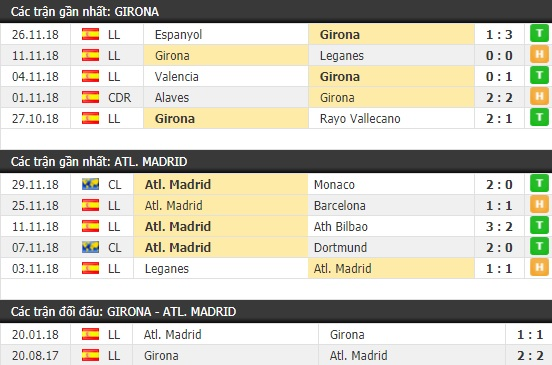 Thành tích và kết quả đối đầu Girona vs Atletico Madrid