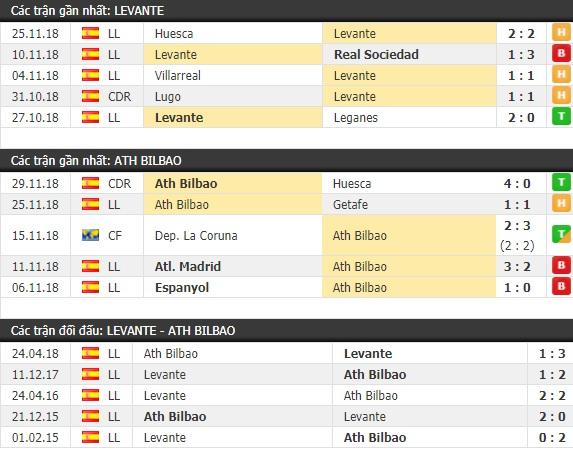 Thành tích và kết quả đối đầu Levante vs Ath Bilbao
