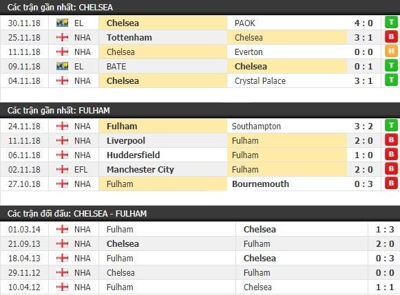 Thành tích và kết quả đối đầu Chelsea vs Fulham