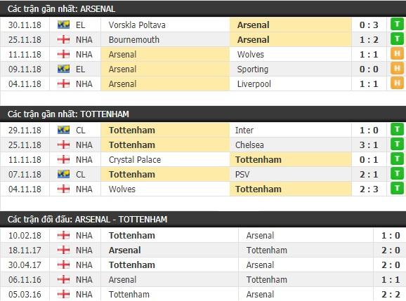Thành tích và kết quả đối đầu Arsenal vs Tottenham