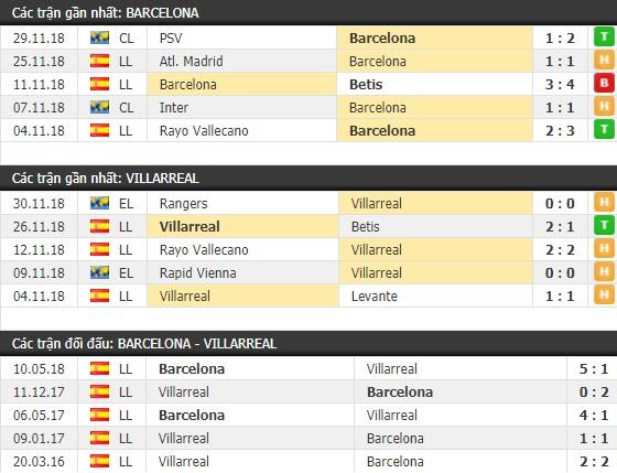 Thành tích và kết quả đối đầu Barcelona vs Villarreal