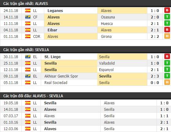 Thành tích và kết quả đối đầu Alaves vs Sevilla
