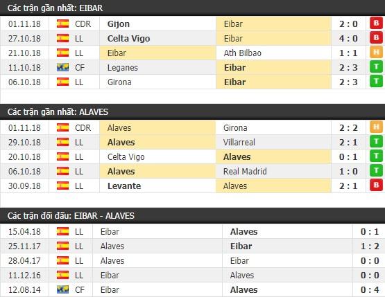 Thành tích và kết quả đối đầu Eibar vs Alaves