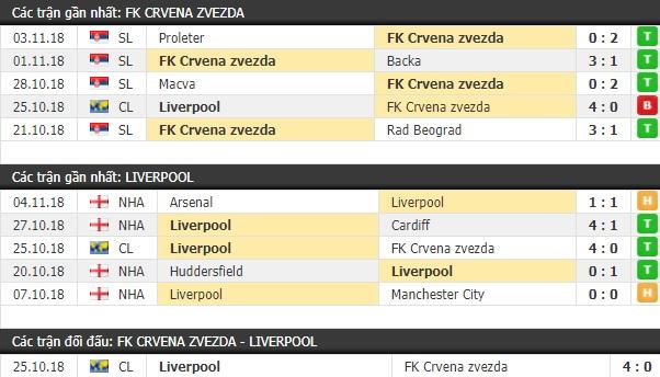 Thành tích và kết quả đối đầu Crvena zvezda vs Liverpool