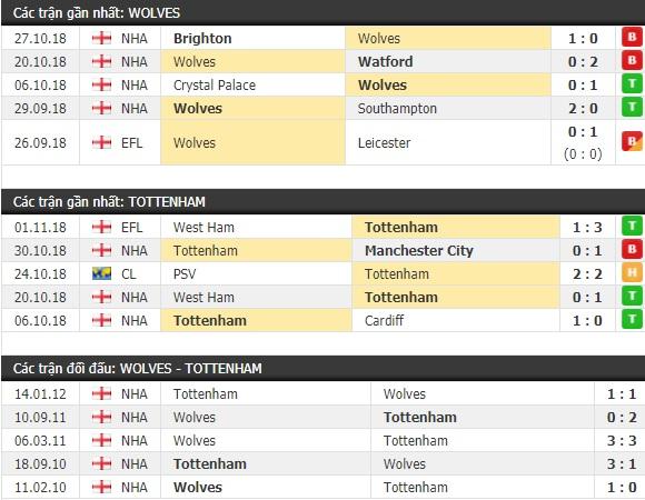 Thành tích và kết quả đối đầu Wolves vs Tottenham