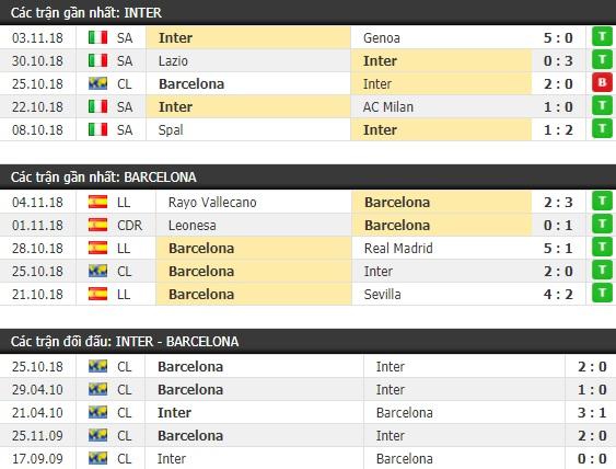 Thành tích và kết quả đối đầu Inter Milan vs Barcelona