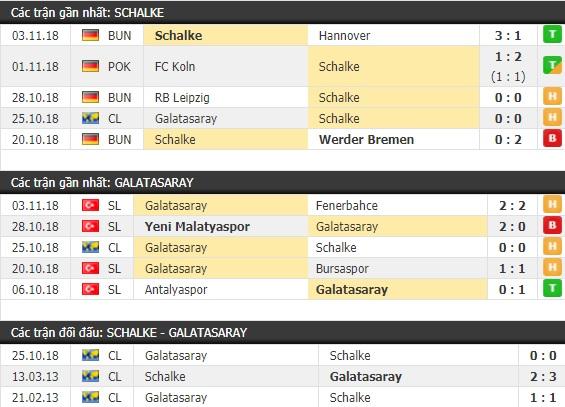 Thành tích và kết quả đối đầu Schalke vs Galatasaray