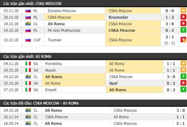 Thành tích và kết quả đối đầu CSKA Moscow vs AS Roma