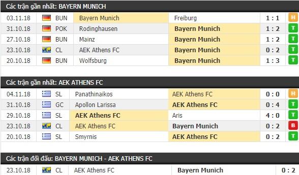Thành tích và kết quả đối đầu Bayern Munich vs AEK Athens