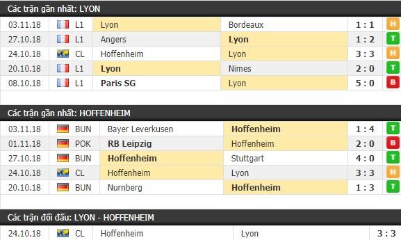 Thành tích và kết quả đối đầu Lyon vs Hoffenheim