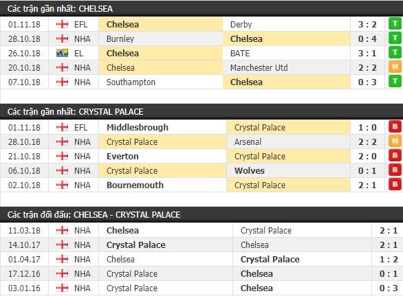 Thành tích và kết quả đối đầu Chelsea vs Crystal Palace