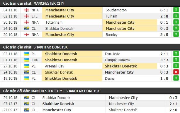 Thành tích và kết quả đối đầu Man City vs Shakhtar Donetsk
