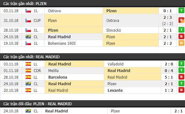 Thành tích và kết quả đối đầu Plzen vs Real Madrid