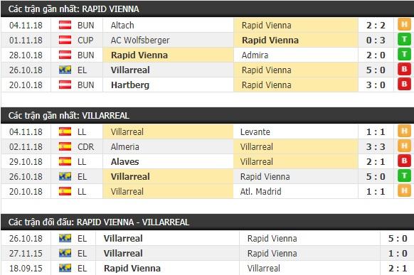 Thành tích và kết quả đối đầu Rapid Vienna vs Villarreal