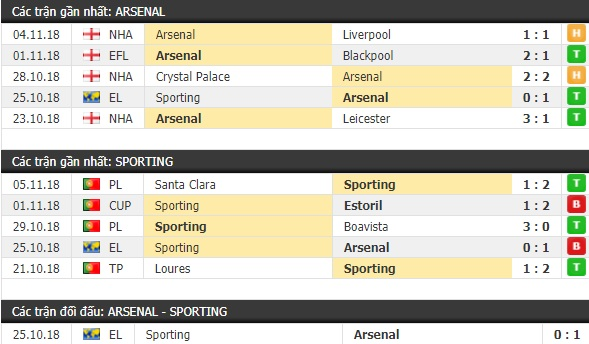 Thành tích và kết quả đối đầu Arsenal vs Sporting