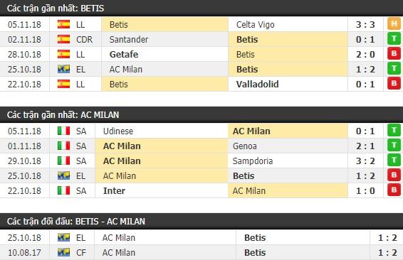 Thành tích và kết quả đối đầu Betis vs AC Milan