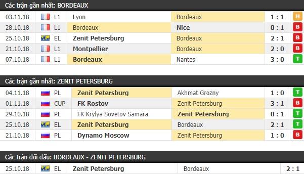 Thành tích và kết quả đối đầu Bordeaux vs Zenit Petersburg