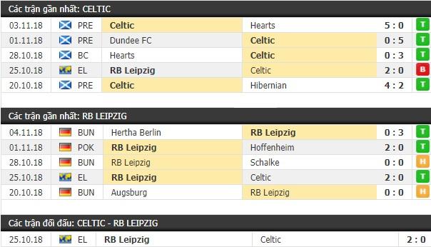 Thành tích và kết quả đối đầu Celtic vs RB Leipzig