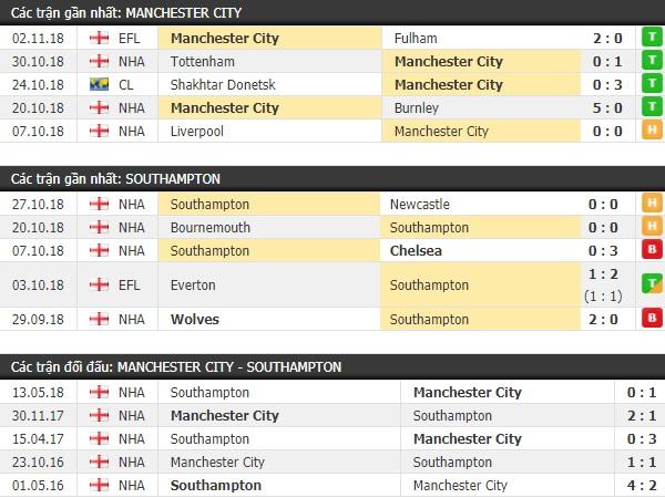Thành tích và kết quả đối đầu Man City vs Southampton