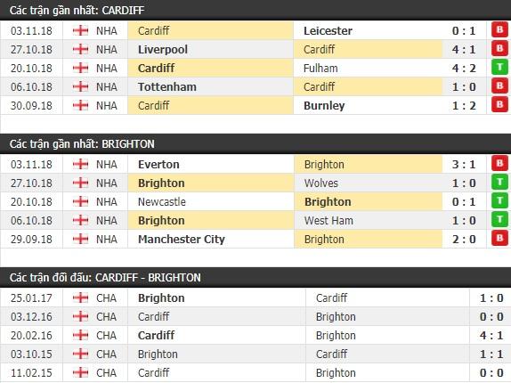 Thành tích và kết quả đối đầu Cardiff vs Brighton
