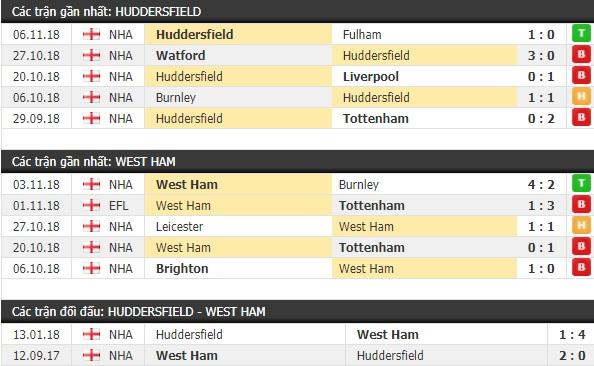 Thành tích và kết quả đối đầu Huddersfield vs West Ham
