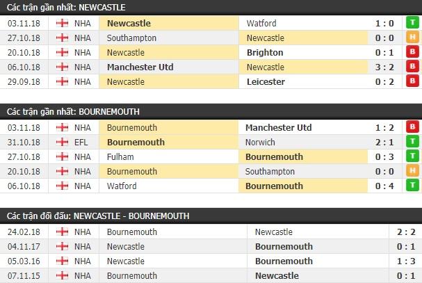 Thành tích và kết quả đối đầu Newcastle vs Bournemouth