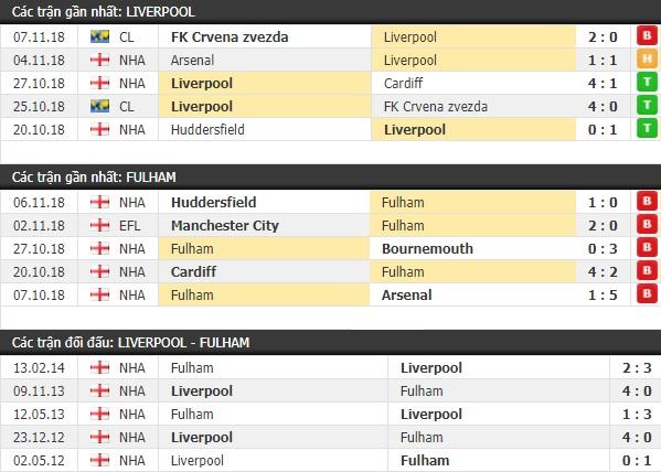 Thành tích và kết quả đối đầu Liverpool vs Fulham