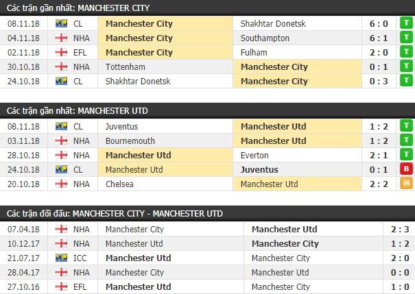 Thành tích và kết quả đối đầu Man City vs Manchester United
