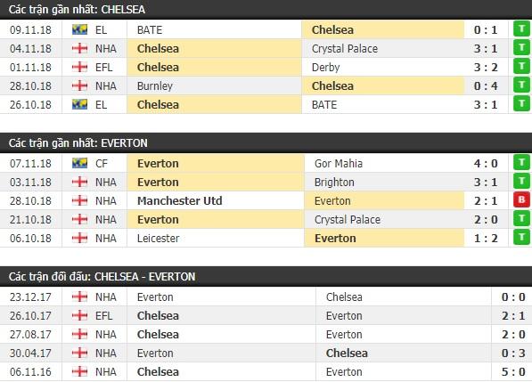 Thành tích và kết quả đối đầu Chelsea vs Everton