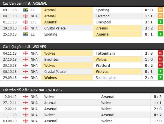 Thành tích và kết quả đối đầu Arsenal vs Wolves