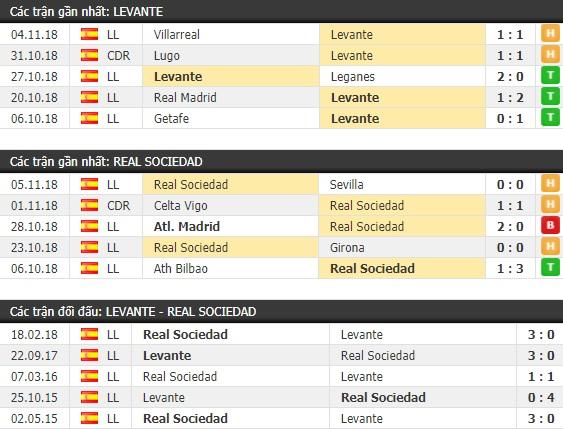 Thành tích và kết quả đối đầu Levante vs Real Sociedad