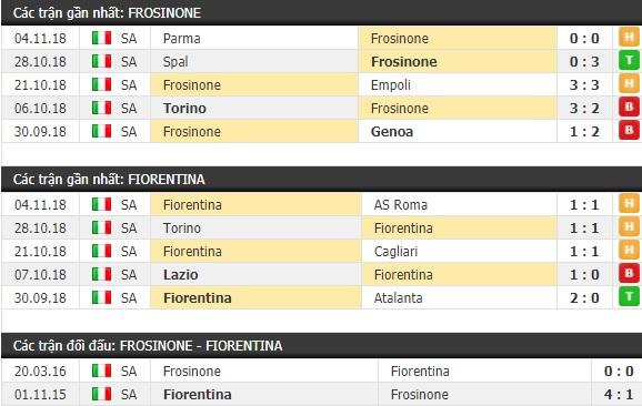 Thành tích và kết quả đối đầu Frosinone vs Fiorentina