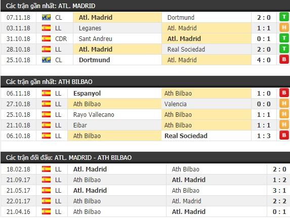 Thành tích và kết quả đối đầu Atletico Madrid vs Ath Bilbao