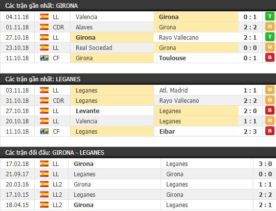 Thành tích và kết quả đối đầu Girona vs Leganes
