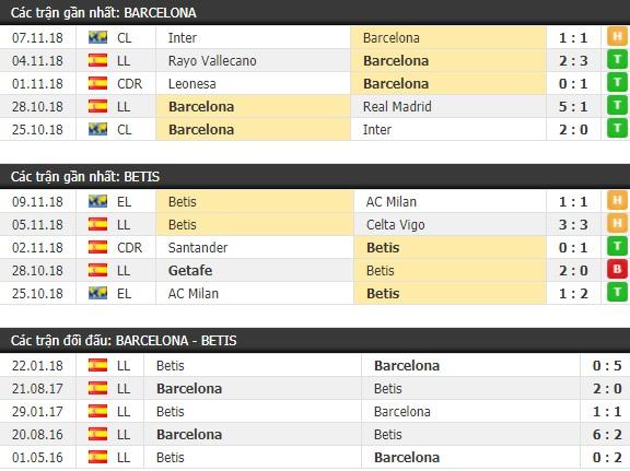 Thành tích và kết quả đối đầu Barcelona vs Betis